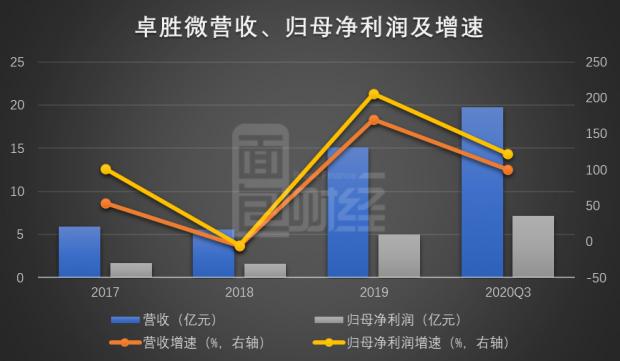 卓胜微:前三季度营收、利润翻倍增长 解禁后股东频减持