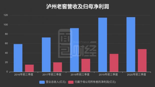 【财报智读】泸州老窖:2020年前三季度归母净利润同比增长26.88%