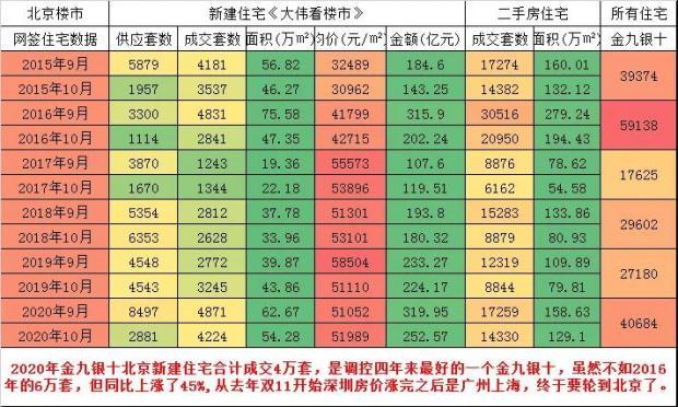 2021年北京房价将上涨的十大充分理由