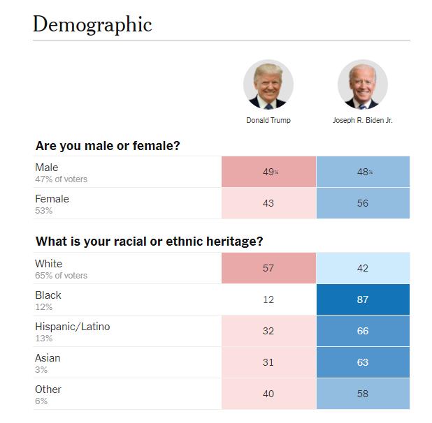 美国大选观察 为何投川普的选民不减反增?谁该为美国的分裂负责?