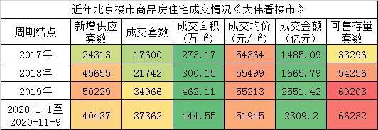 成交创纪录!2020-2021年北京楼市谁将是销冠?