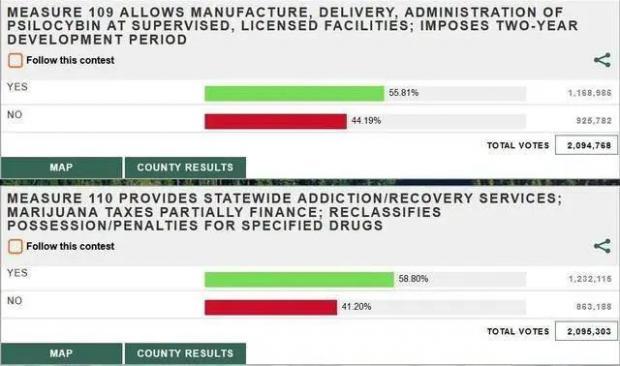 毒品,美国大选中最大的赢家