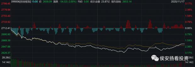 侯安扬:市场风格剧变
