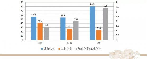 中国城市化接力工业化