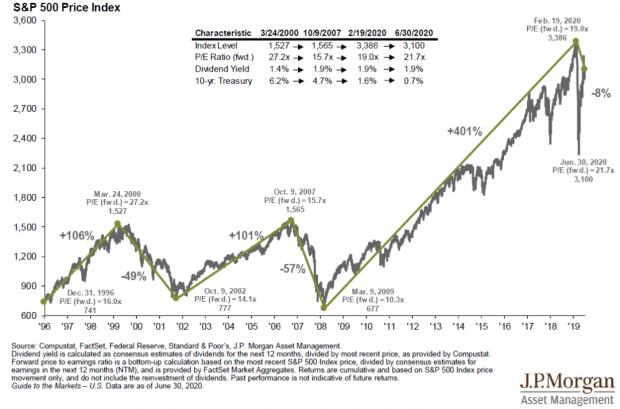 摩根大通最新报告:64张图告诉你美股现状全貌