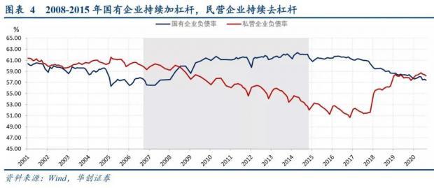 信用风暴越刮越猛,透露出中国经济的三大调整信号