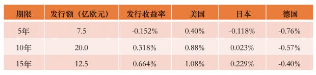 财经纪要(2020.11.26):中国首次发行负利率债