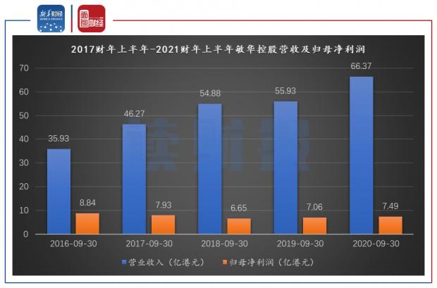 【读财报】敏华控股:线下门店迅速扩张 汇兑亏损或引净利率下滑