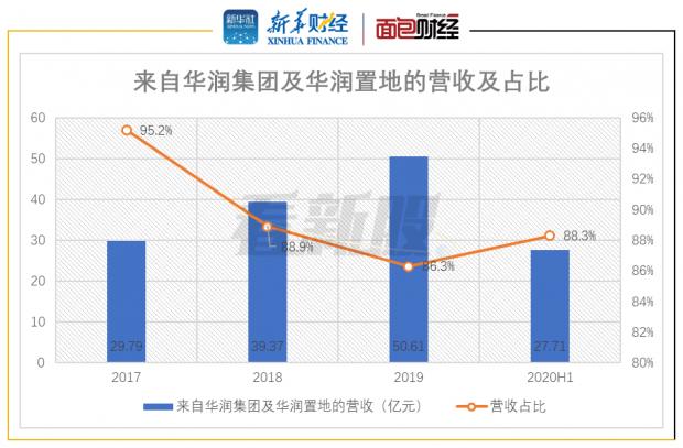 【读财报】华润万象生活:物管收入行业靠前 毛利率有待提升
