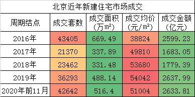 """北京楼市的暖冬终于被""""盼来了"""""""