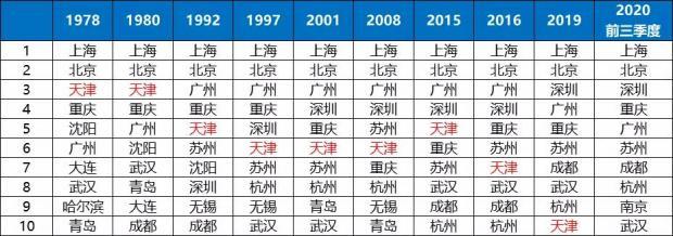 中国城市版图惊变,今年北方将只剩一座TOP 10