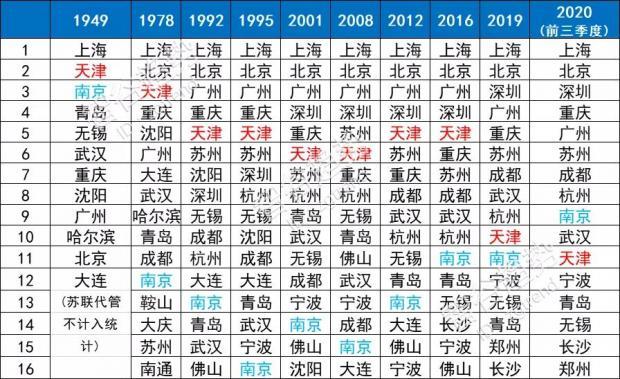 南京超过直辖市,揭开南北方百年变局,大国进程的极罕见一幕
