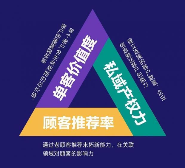 """刘兴亮:给""""私域经济""""亮三点"""