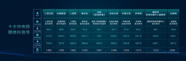 重磅!2019中国媒体抖音年度发展报告(精华版)