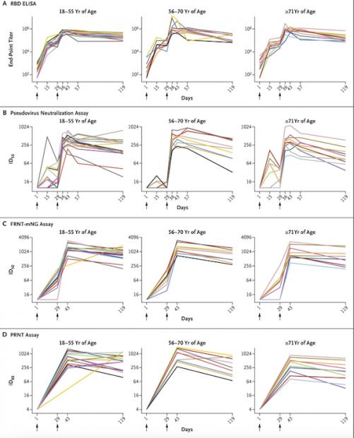 最新研究结果:美国的疫苗在体内能保护你多久?