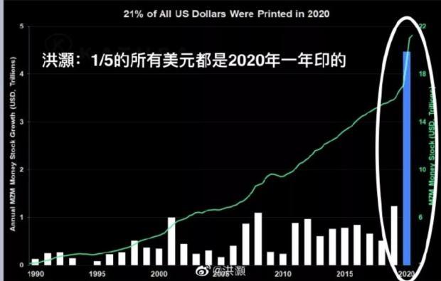 美联储给全世界挖出天坑,通胀会来?楼市利空?人民币还要涨?