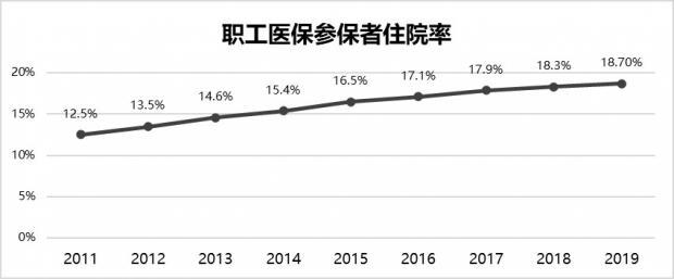 收入增速持续低于支出 职工医保改革将推动市场重构
