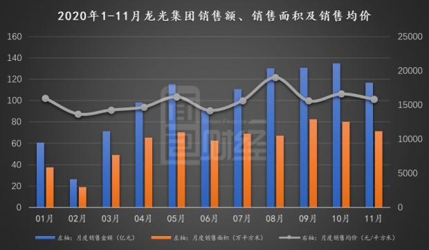 龙光集团:销售区域集中度较高 资产负债率踩线监管指标