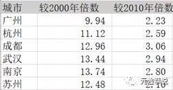 即将跻身全国十强的南京,一直被很多人低估了