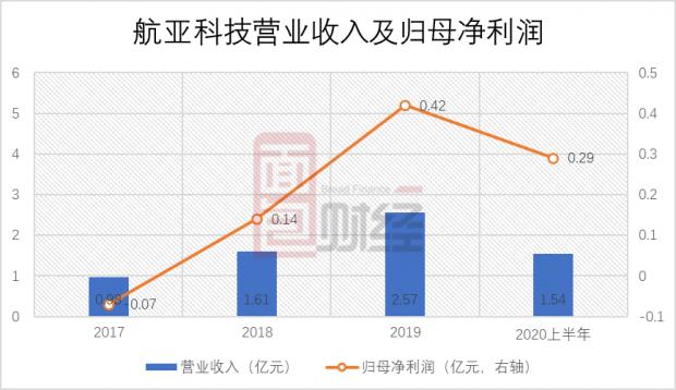 航亚科技科创板上市:业绩增长较快 关联交易占比偏高