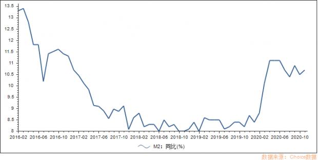 M2同比见底,中国进入加杠杆大周期!