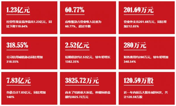 【风控预警】东宏股份:重要股东减持,现金流状况需关注