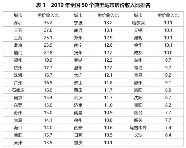 哈尔滨率先下调房价,东北楼市能因此变暖吗?
