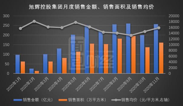 旭辉控股集团:销售额突破两千亿 剔除预收款后资产负债率触线