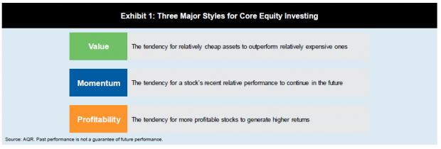 对冲基金AQR:别选基金经理!风格投资更可靠