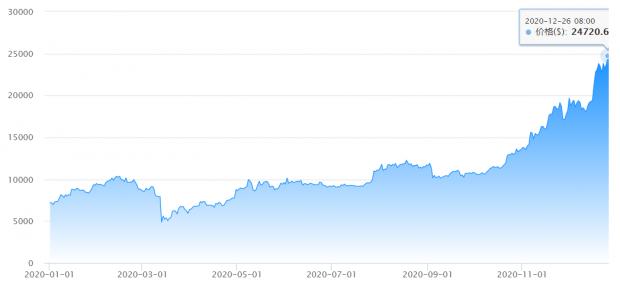 吴晓波:2020年比特币暴涨243%,背后却有一桩灭门悲剧