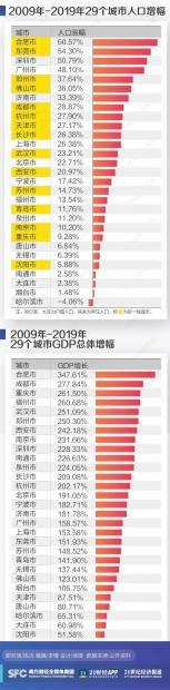 过去十年,中国进步最大的城市是?