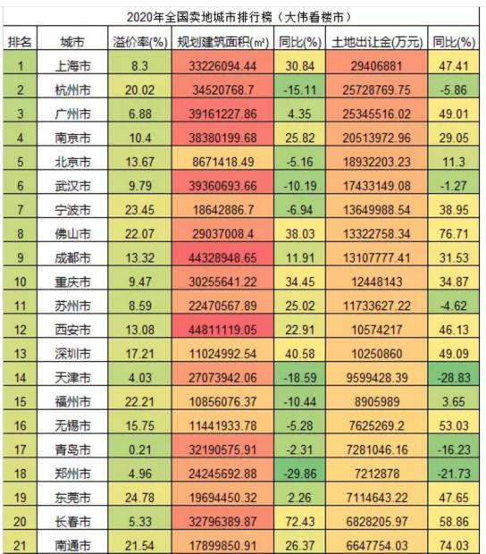关于2021年中国房地产市场的33个预判