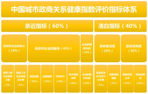 2020中国城市政商关系排行榜:深圳登顶榜首,北方城市表现落后