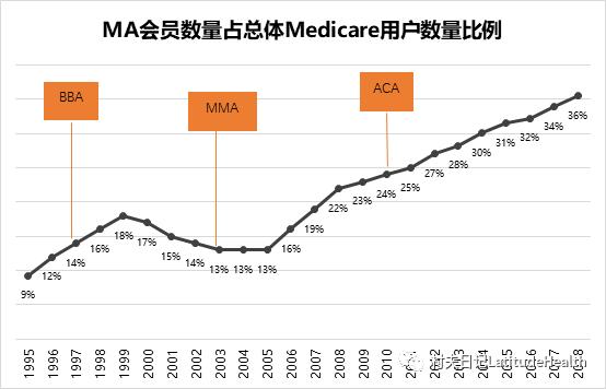 从Medicare Advantage看社商合作保险的发展动力