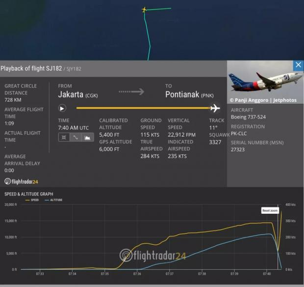 RIP:从有限的数据看印尼737空难