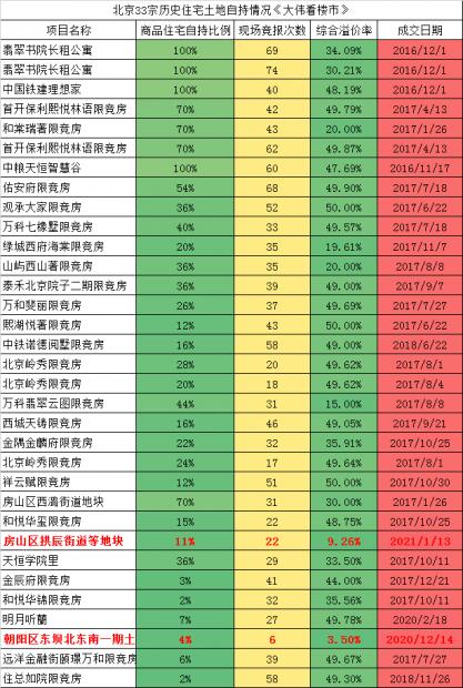 """北京开发商被逼疯了!躲猫猫""""溢价率""""+难产多次树村地王"""