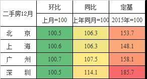 广州、上海、深圳、北京房价上涨都在加速