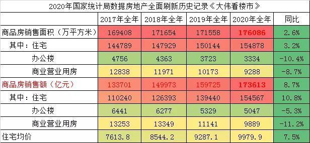 涨了!中国房地产历史首破17.6亿㎡+17.36万亿
