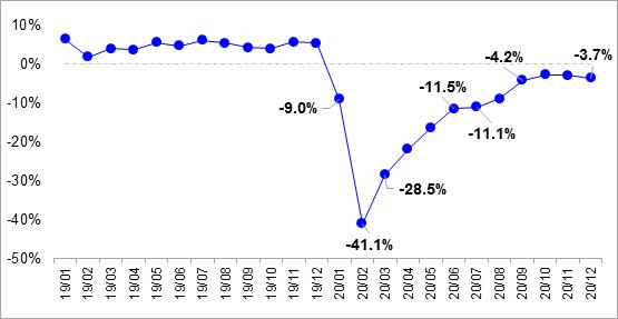 中国运输生产指数(CTSI)解读: 货运基本回归正常,客运趋于新平衡