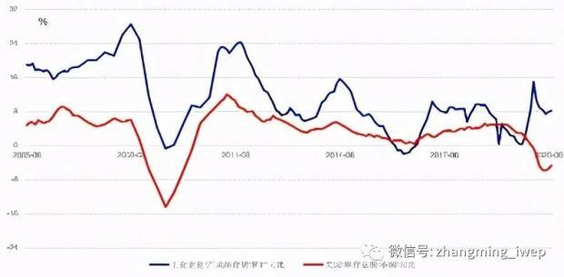 2021中国宏观金融展望:通胀温和上升 关注周期机会