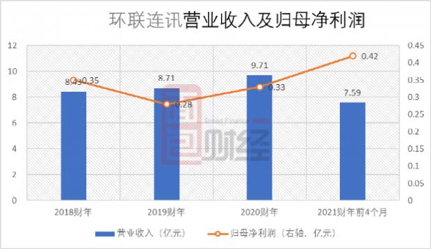 环联连讯再度香港主板上市:单一客户依赖,应收账款风险需留意