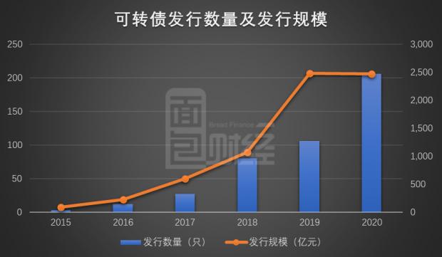 上海银行发行200亿可转债:攻守兼备,优质资产受追捧