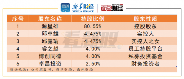 【看新股】星源卓镁:境外业务毛利率逐年下降 客户集中度偏高