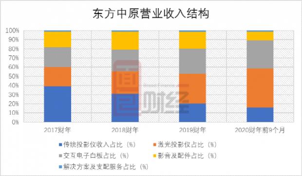 东方中原再度申请香港主板上市:利润波动明显,供应商与客户重叠