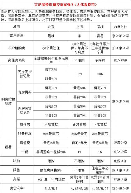 """京沪深楼市调控,对投资客""""真实""""杀伤力大比拼"""