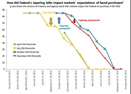 美联储Taper对新兴市场的影响 | IMF论文摘译