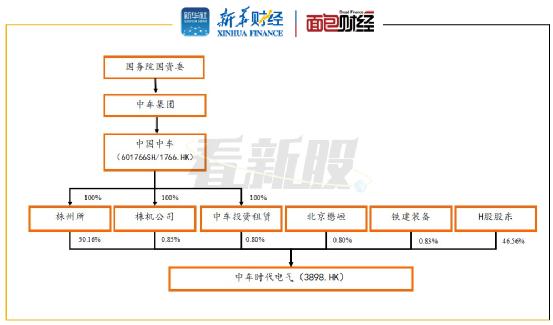 """【看新股】中车电气:""""A+H""""两地上市 IGBT业务或成新增长点"""