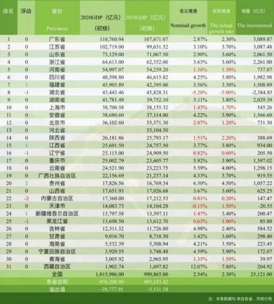 2020各省GDP成绩单出炉:鲁浙豫分化、皖晋级在望、西北超东北