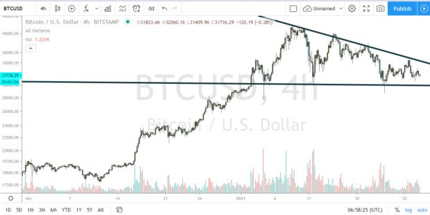 市场出现了一个极重要的下降三角形