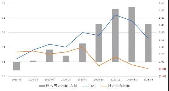 经济修复速度边际见顶|1月PMI数据简评